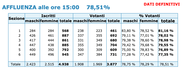 Affluenza referendum ore 15:00 - (21 settembre 2020) - dati definitivi